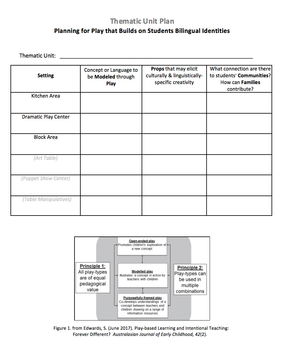 Web Thematic Unit Planning template